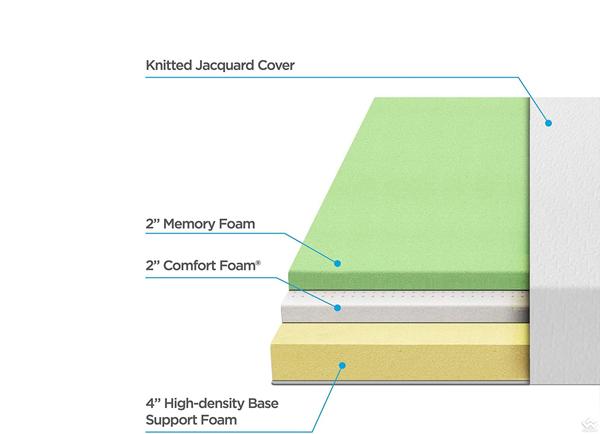 Đệm Memory Foam cao 20cm- 8in Memory Foam Mattress